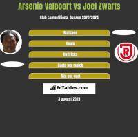 Arsenio Valpoort vs Joel Zwarts h2h player stats