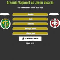 Arsenio Valpoort vs Jaron Vicario h2h player stats