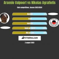 Arsenio Valpoort vs Nikolas Agrafiotis h2h player stats