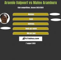Arsenio Valpoort vs Mateo Aramburu h2h player stats