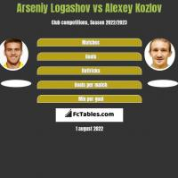 Arseniy Logashov vs Alexey Kozlov h2h player stats