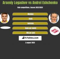 Arseniy Logashov vs Andrei Eshchenko h2h player stats