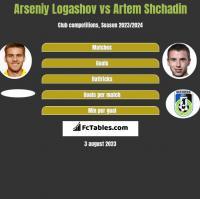 Arseniy Logashov vs Artem Shchadin h2h player stats