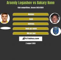 Arseniy Logashov vs Bakary Kone h2h player stats