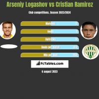 Arseniy Logashov vs Cristian Ramirez h2h player stats