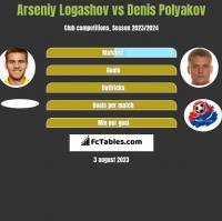 Arseniy Logashov vs Denis Polyakov h2h player stats