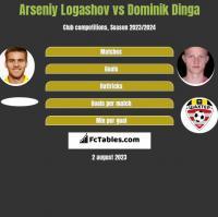 Arseniy Logashov vs Dominik Dinga h2h player stats