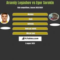 Arseniy Logashov vs Egor Sorokin h2h player stats