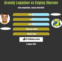 Arseniy Logashov vs Evgeny Chernov h2h player stats