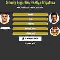 Arseniy Logashov vs Giya Grigalava h2h player stats