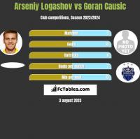 Arseniy Logashov vs Goran Causic h2h player stats