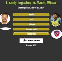 Arseniy Logashov vs Maciej Wilusz h2h player stats