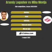 Arseniy Logashov vs Miha Mevlja h2h player stats