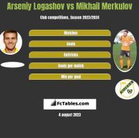 Arseniy Logashov vs Mikhail Merkulov h2h player stats