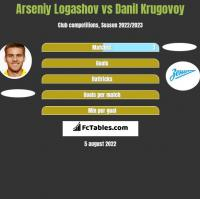 Arseniy Logashov vs Danil Krugovoy h2h player stats