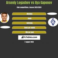 Arseniy Logashov vs Ilya Gaponov h2h player stats