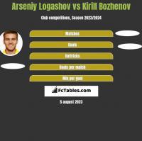 Arseniy Logashov vs Kirill Bozhenov h2h player stats