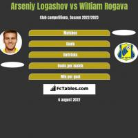 Arseniy Logashov vs William Rogava h2h player stats