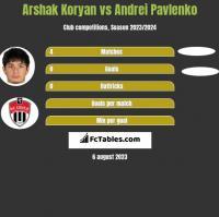 Arshak Koryan vs Andrei Pavlenko h2h player stats