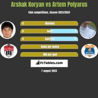Arshak Koryan vs Artem Polyarus h2h player stats