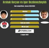 Arshak Koryan vs Igor Bezdenezhnykh h2h player stats