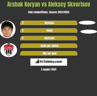 Arshak Koryan vs Aleksey Skvortsov h2h player stats
