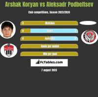 Arshak Koryan vs Aleksadr Podbeltsev h2h player stats