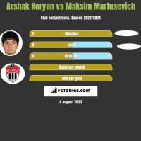 Arshak Koryan vs Maksim Martusevich h2h player stats