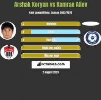 Arshak Koryan vs Kamran Aliev h2h player stats
