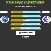 Arshak Koryan vs Andrey Mendel h2h player stats