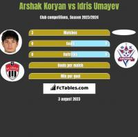 Arshak Koryan vs Idris Umayev h2h player stats