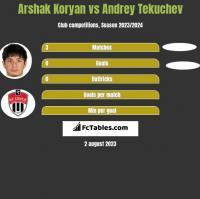Arshak Koryan vs Andrey Tekuchev h2h player stats