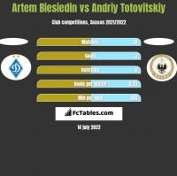 Artem Biesiedin vs Andriy Totovitskiy h2h player stats