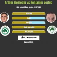 Artem Biesiedin vs Benjamin Verbic h2h player stats