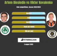 Artem Biesiedin vs Viktor Kovalenko h2h player stats