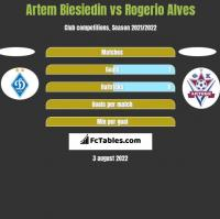 Artem Biesiedin vs Rogerio Alves h2h player stats