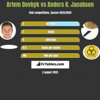 Artem Dowbyk vs Anders K. Jacobsen h2h player stats