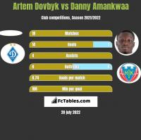 Artem Dowbyk vs Danny Amankwaa h2h player stats