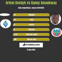 Artem Dovbyk vs Danny Amankwaa h2h player stats