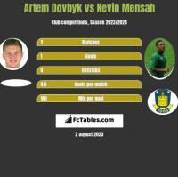 Artem Dowbyk vs Kevin Mensah h2h player stats