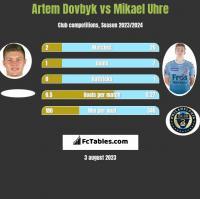 Artem Dowbyk vs Mikael Uhre h2h player stats