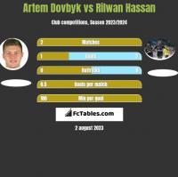 Artem Dowbyk vs Rilwan Hassan h2h player stats