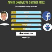 Artem Dowbyk vs Samuel Mraz h2h player stats