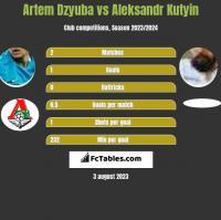 Artem Dzyuba vs Aleksandr Kutyin h2h player stats