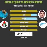 Artem Dzyuba vs Aleksei Sutormin h2h player stats