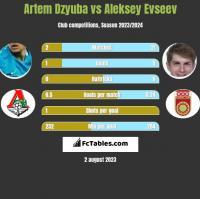 Artem Dzyuba vs Aleksey Evseev h2h player stats