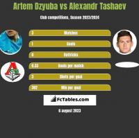 Artem Dzyuba vs Alexandr Tashaev h2h player stats