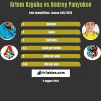 Artem Dzyuba vs Andrey Panyukov h2h player stats