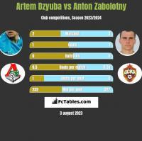 Artem Dzyuba vs Anton Zabolotny h2h player stats