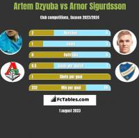 Artem Dzyuba vs Arnor Sigurdsson h2h player stats
